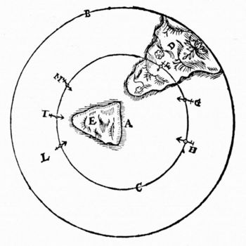 Diagram of behavior of a magnet at the north pole of the Earth